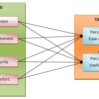 Model Kesiapan Penerimaan Teknologi