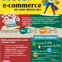 Selintas e-commerce di 3 Provinsi